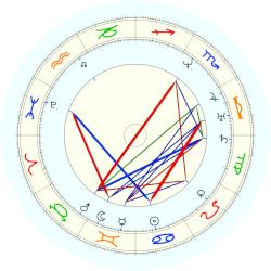 Nathaniel Hawthorne - natal chart (noon, no houses)