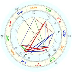 Henry of York - natal chart (Placidus)