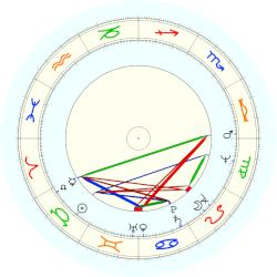 Margaret of York - natal chart (noon, no houses)