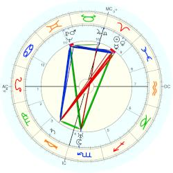 Countess of Southesk Princess Maud - natal chart (Placidus)