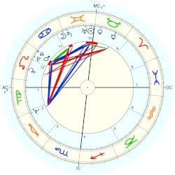 Dominique Lavanant - natal chart (Placidus)