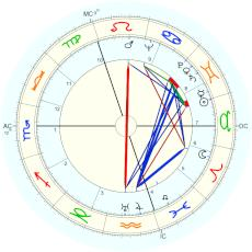 Romain Gary : Rectified by Isaac Starkman - natal chart (Placidus)