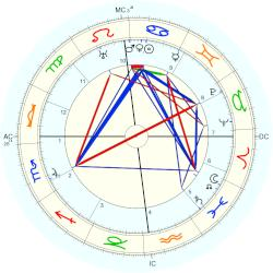 Max Jacob - natal chart (Placidus)