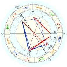 Russell Brand : midnight as end of day - natal chart (Placidus)
