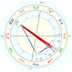 Taylor Swift : claimed to have appeared on Twitter, by herself - natal chart (Placidus)
