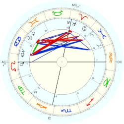 Brooks Adams - natal chart (Placidus)