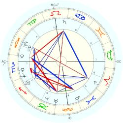 Mary Louisa Adams - natal chart (Placidus)