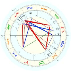 Louisa Catherine Adams - natal chart (Placidus)