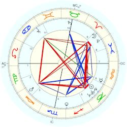 Wilkie Collins - natal chart (Placidus)