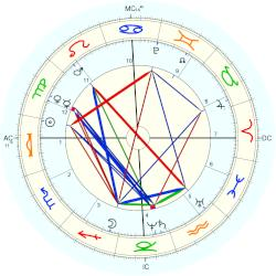 Duke of Cambridge Edgar - natal chart (Placidus)