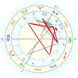 Christine Marie of France - natal chart (Placidus)