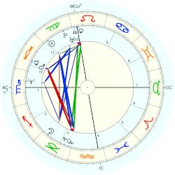 Lori and George Schappell - natal chart (Placidus)