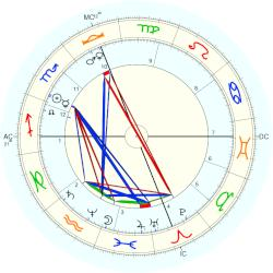 David Hyrum Smith - natal chart (Placidus)