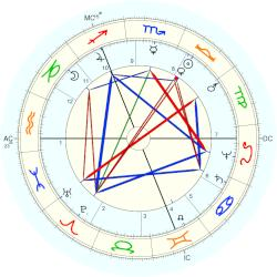 Peter Temple - natal chart (Placidus)