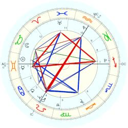 King of Bavaria Maximilian I - natal chart (Placidus)