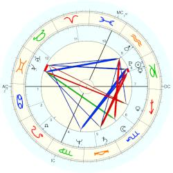 Duke of Gloucester William Frederick - natal chart (Placidus)
