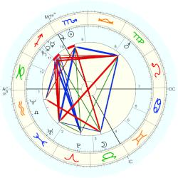 Duke of Chartres Prince Robert - natal chart (Placidus)