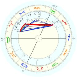 Princess of Clarence Charlotte - natal chart (Placidus)