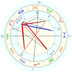 Duchess of of Connaught and Strat Louise Margaret - natal chart (Placidus)