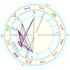 Pete Seeger : Rectified by Isaac Starkman - natal chart (Placidus)