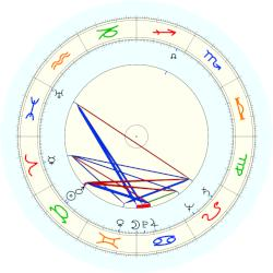 Pete Seeger - natal chart (noon, no houses)
