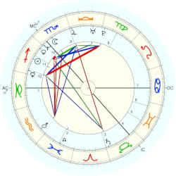James (1969) Murray - natal chart (Placidus)