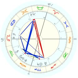 Charles Frederick Leopold Nord - natal chart (Placidus)