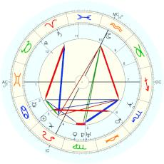 Philip Seymour Hoffman : Rectified by Isaac Starkman - natal chart (Placidus)