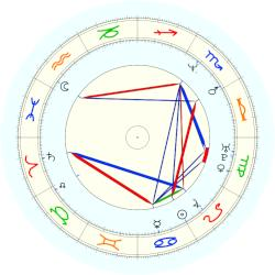 Philip Seymour Hoffman - natal chart (noon, no houses)