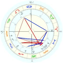 King of Portugal (1512) Henry - natal chart (Placidus)