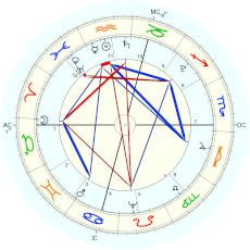 Aaron Burr : Rectified by Isaac Starkman - natal chart (Placidus)