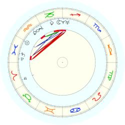 Alfred Escher - natal chart (noon, no houses)