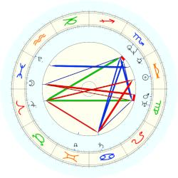 Jeremias Gotthelf - natal chart (noon, no houses)