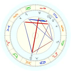 Eugene Wigner - natal chart (noon, no houses)
