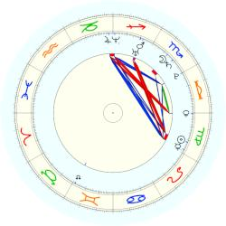 Ted Ligety - natal chart (noon, no houses)