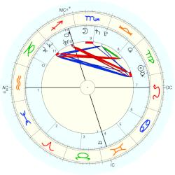 Ted Ligety - natal chart (Placidus)