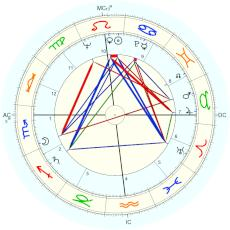 Stanley Kubrick : Rectified by Isaac Starkman - natal chart (Placidus)