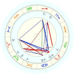 Stanley Kubrick - natal chart (noon, no houses)