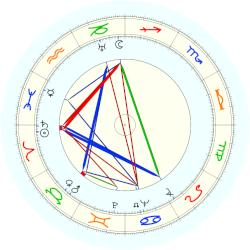 David Lean - natal chart (noon, no houses)