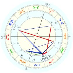 Charles Bysshe Shelley - natal chart (Placidus)