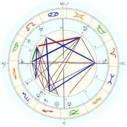 Catherine Jacob - natal chart (Placidus)