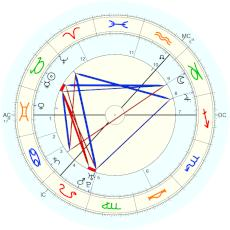 David Hume : Rectified by Isaac Starkman - natal chart (Placidus)