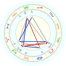 David Hume - natal chart (noon, no houses)