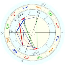 Jean-Claude Brialy - natal chart (Placidus)