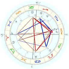 Uli Hoeness : speculative time from Siegfried Schmid - natal chart (Placidus)