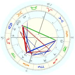 Sarah (model) Marshall - natal chart (Placidus)