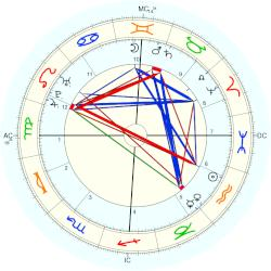 Prince of Wales Frederick - natal chart (Placidus)