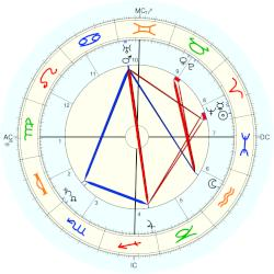 Madison Cawein - natal chart (Placidus)