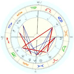 Flight 370 Malaysia Airlines - natal chart (Placidus)