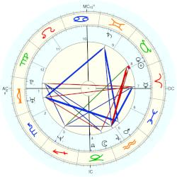 Christopher Ingrassia - natal chart (Placidus)